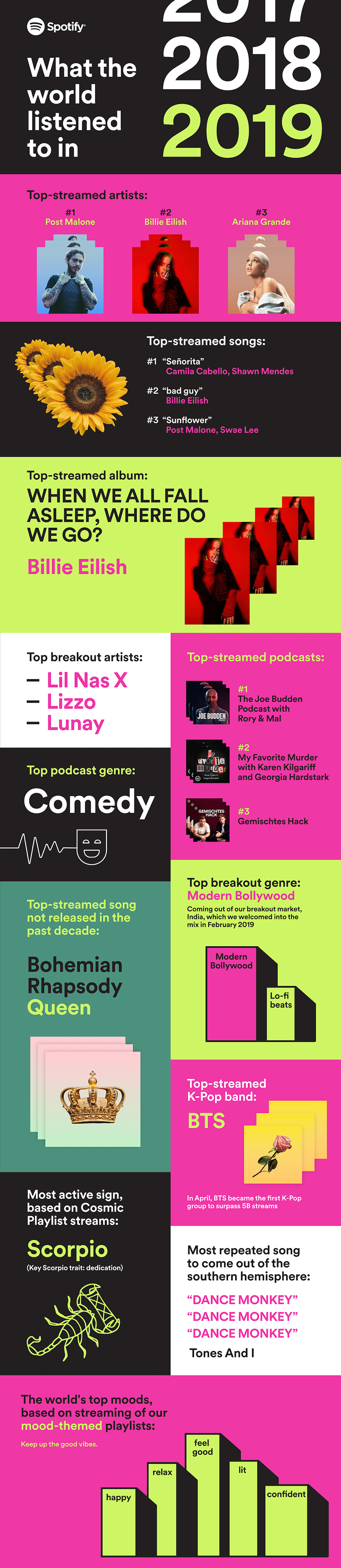 Most popular songs spotify 2018